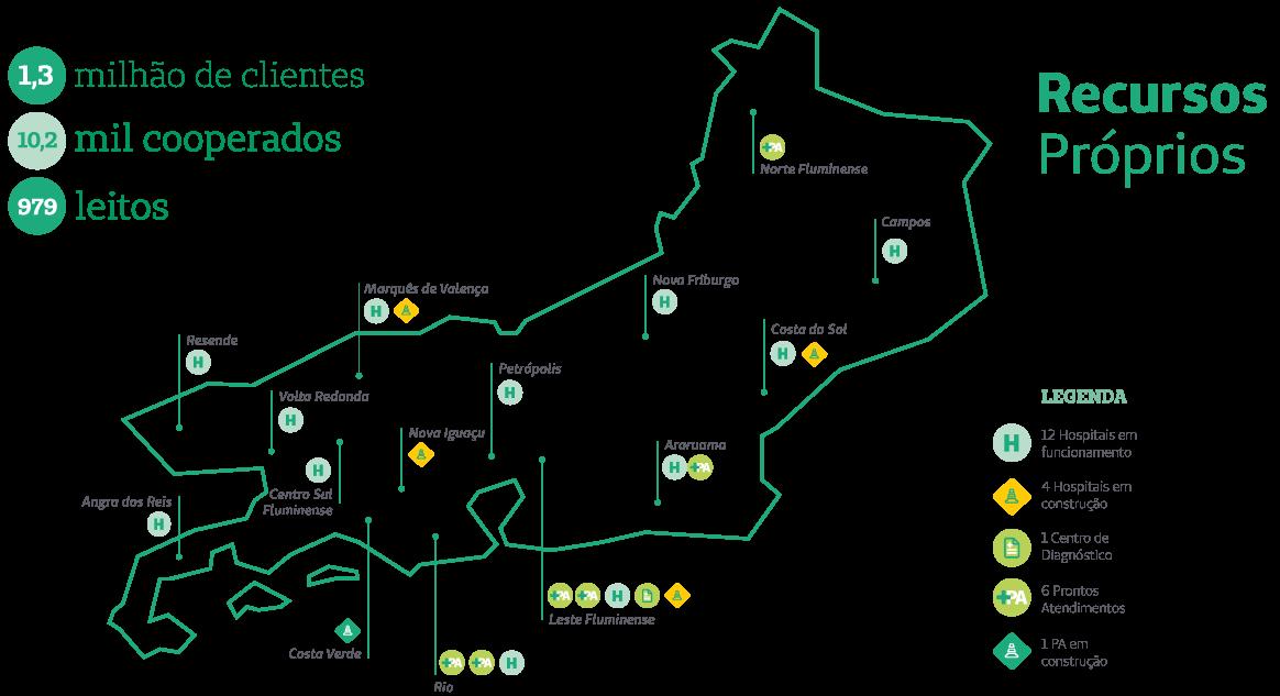 Recursos Próprios Rio de Janeiro