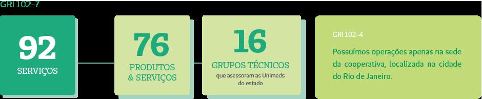 GRI 102-7 GRI 102-4